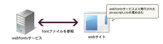 web fonts service