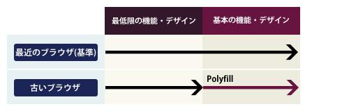 Polyfill